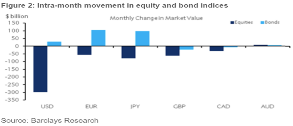 Equity Markets Lost Some Ground Across Developed Economies As The Ecb Delivered Less Easing Than Aned While Fed Finally Started Its Hiking