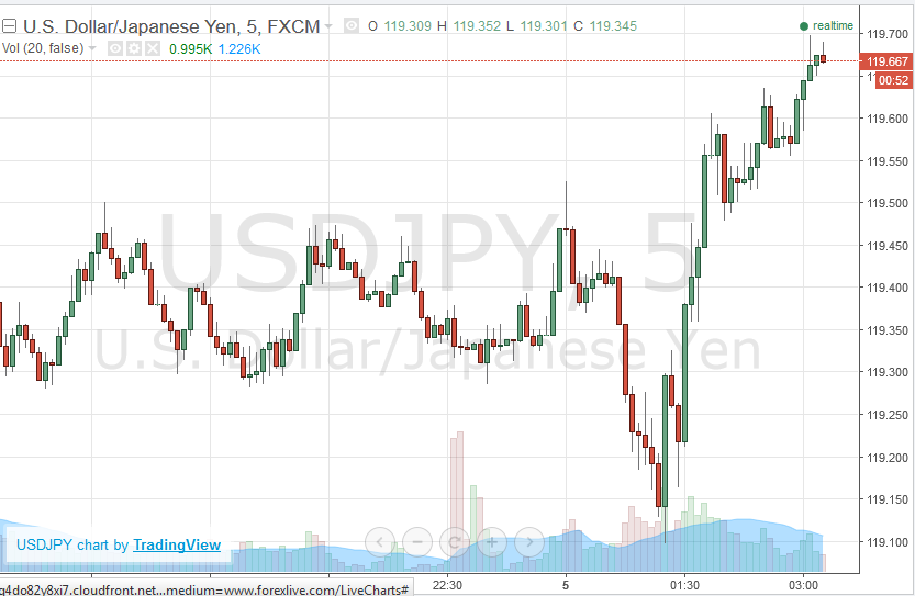 Yen Chart Different Email Sites