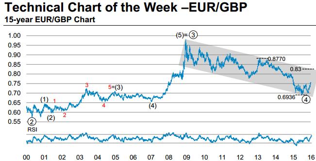 Gbp Eur Chart
