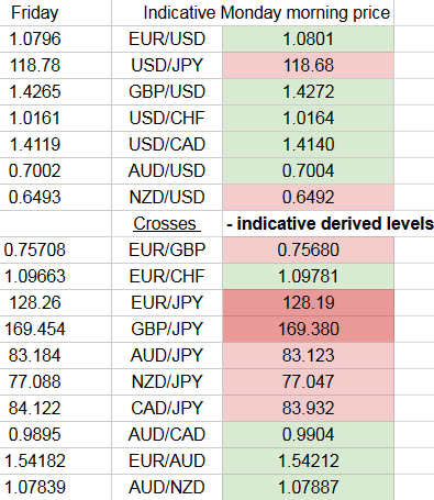 Forex market hours good friday