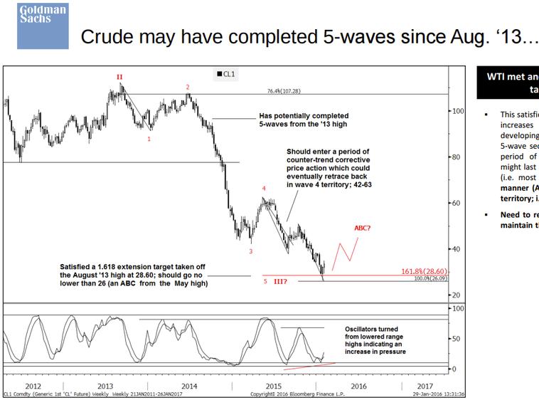 goldman sachs technical analysis on oil a counter trend rally to  goldman sachs technical analysis on oil a counter trend rally to between 42 and 63