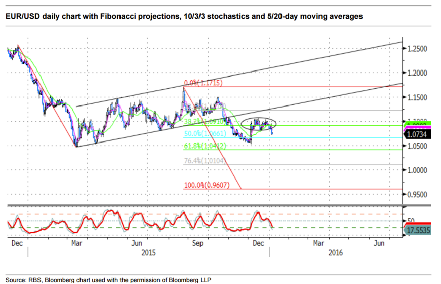 Rbs eur usd chart awaiting confirming signals