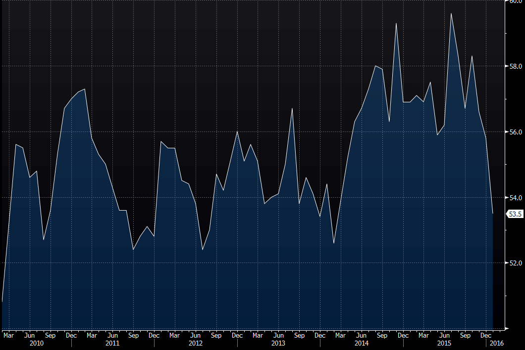 Understanding the ISM Manufacturing PMI and Non-Manufacturing Reports