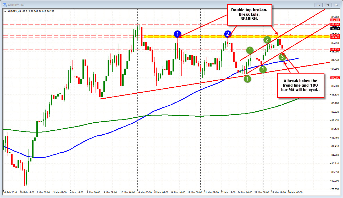 Forex technical analysis education