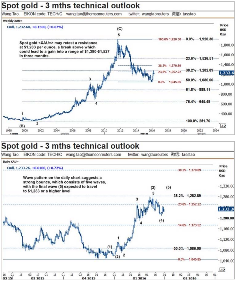 Free live gold price, live silver price, charts, news