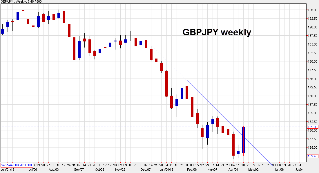Forex analysis gbpjpy rallies likely