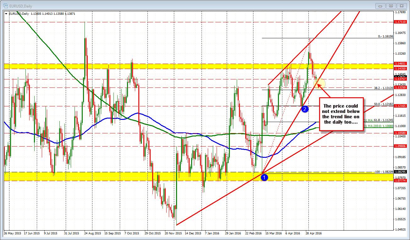 Eur usd trader forex 2 lots