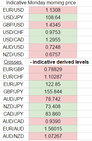Forex weekend rates