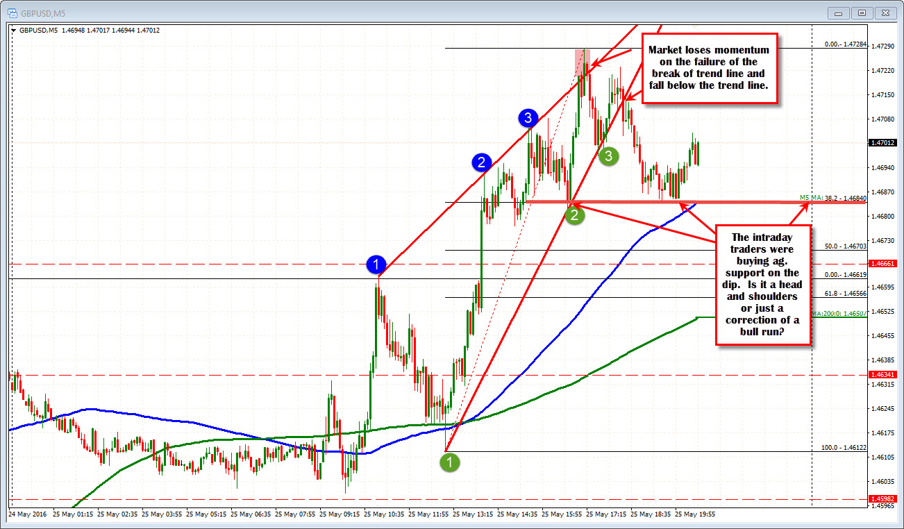 Intraday forex forecast