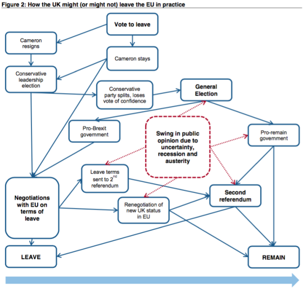 Here S The Credit Suisse Flowchart On How Brexit Can Be