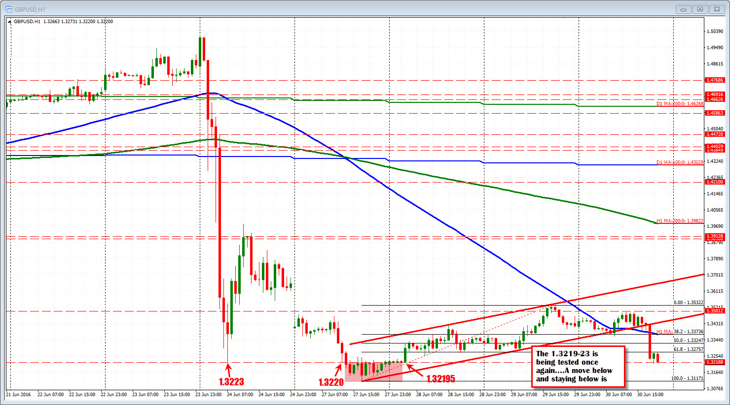 Forex 3 minute charts