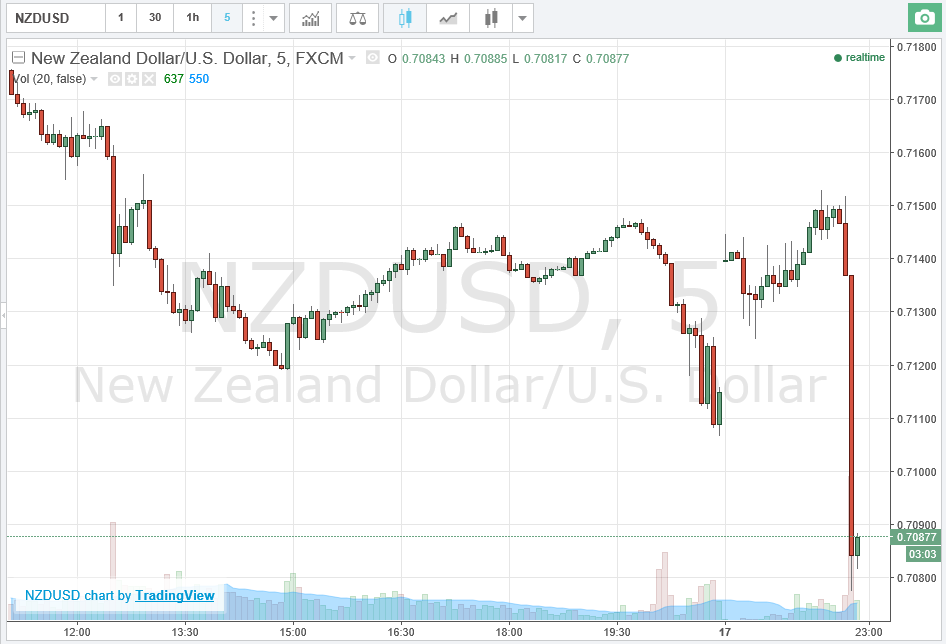 New Zealand Dollar Sinks as CPI Data Misses Estimates
