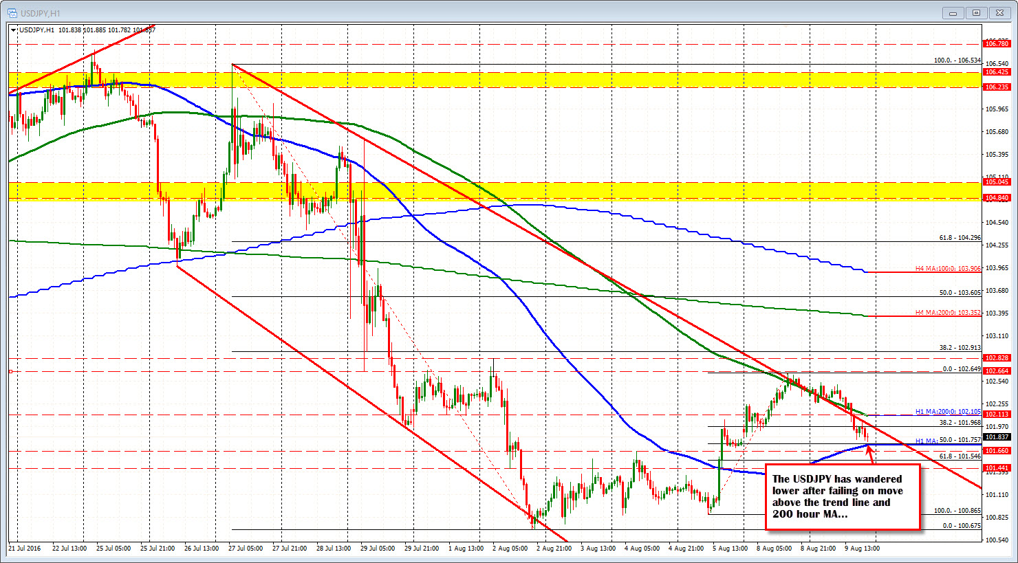 Forex trading: A technical (re)view of the major currency pairs - Nasdaq.com