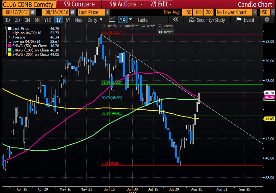 Forexlive crude oil