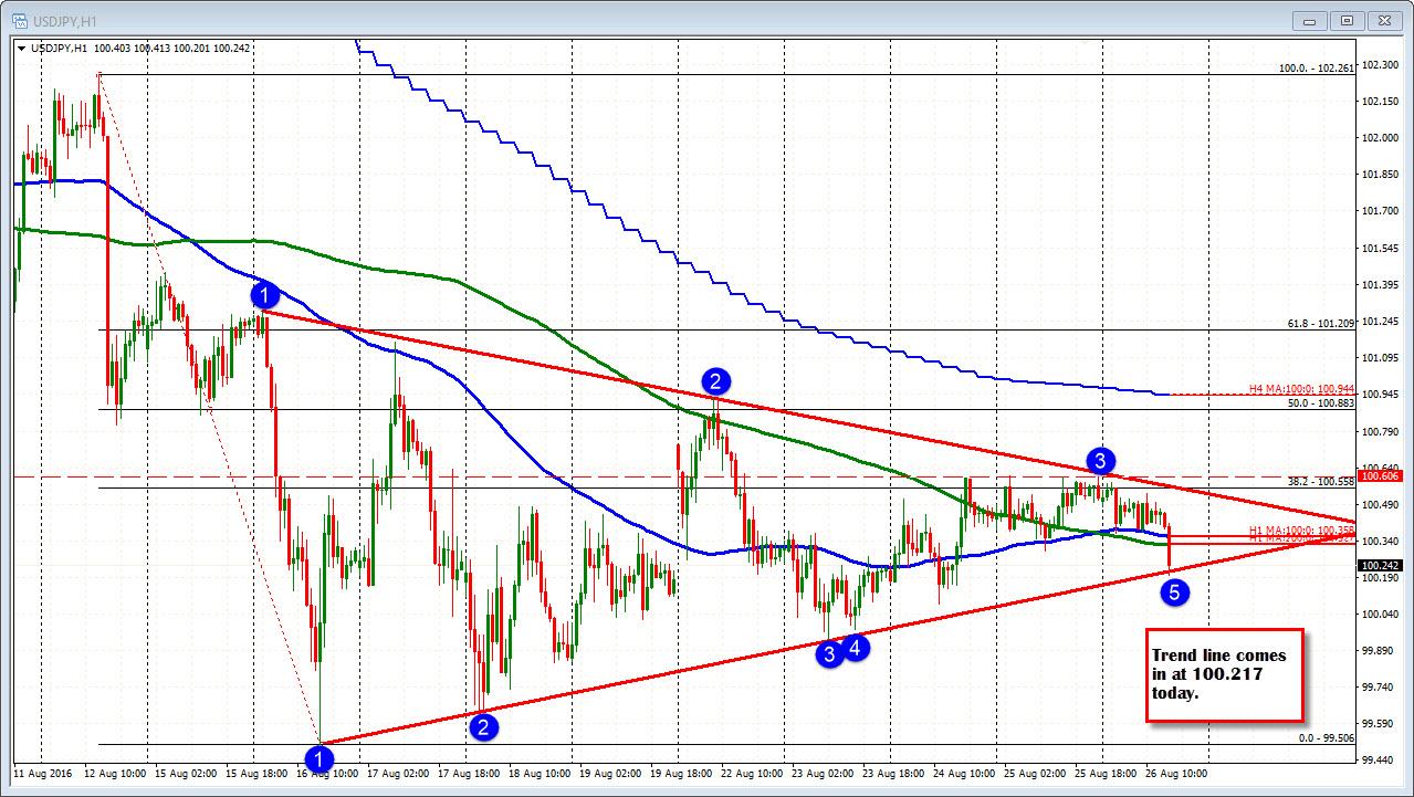 Forex trend line analysis