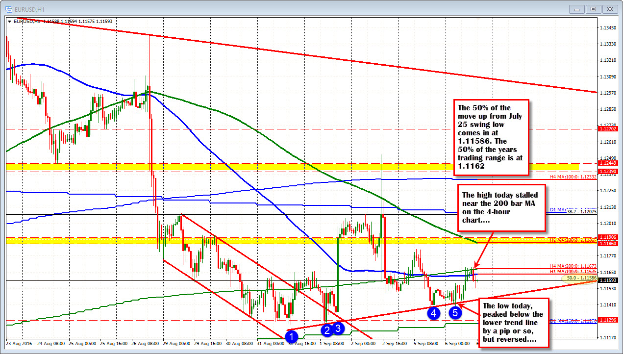 Forex real time technical analysis summary