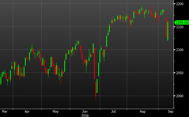 Asian stocks rise as weak data crimp Fed hike chances