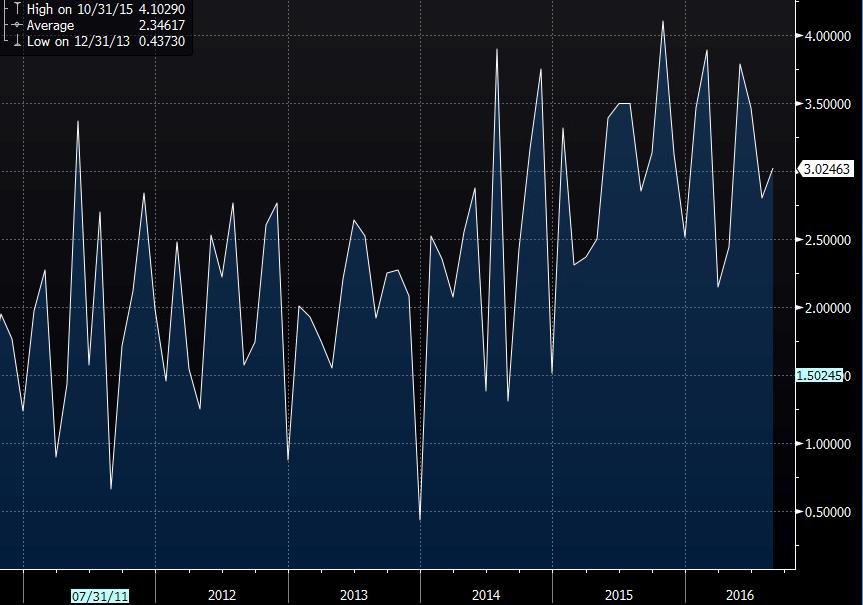Switzerland trade balance August CHF +3.02bln vs +2.81bln prev