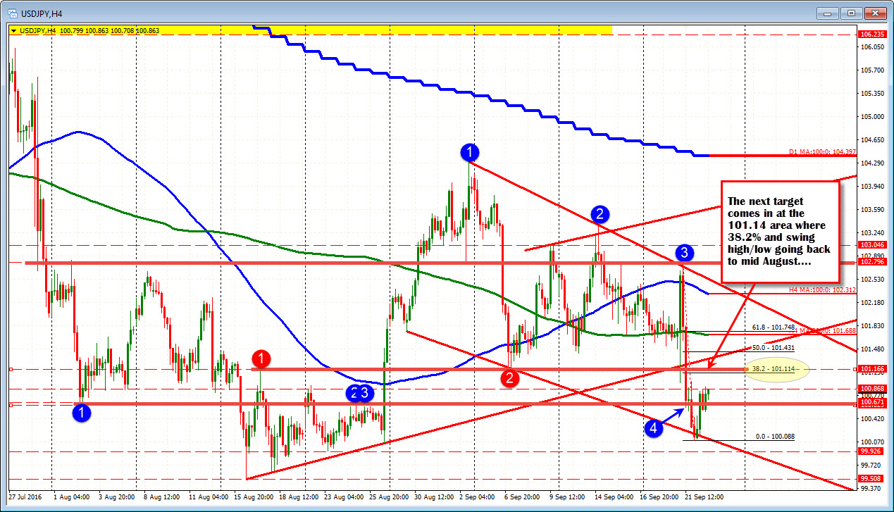 trading forex 4 hour charts