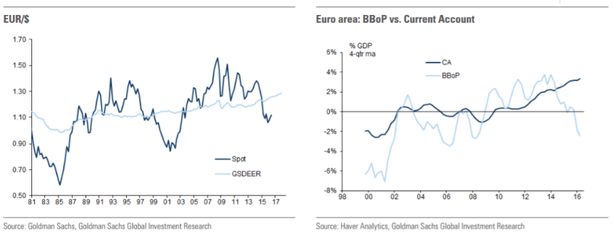 Goldman Sachs On EUR USD