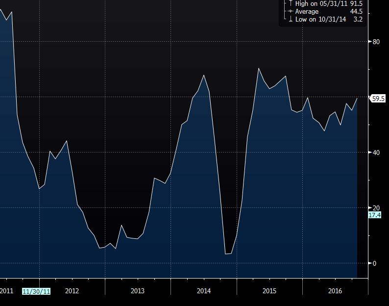 German zew economic sentiment forex