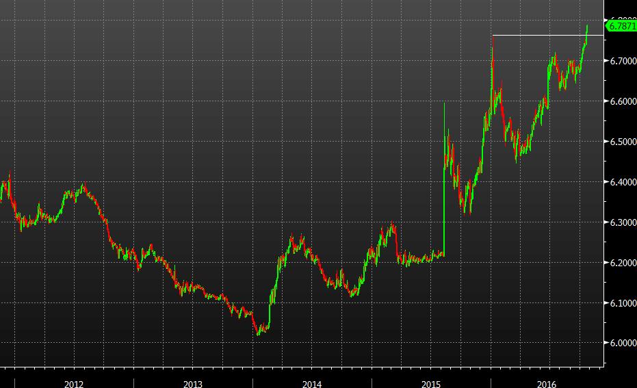 Форекс биржа онлайн евро рубль