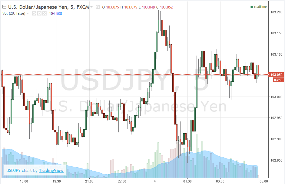 Usd yen forex news