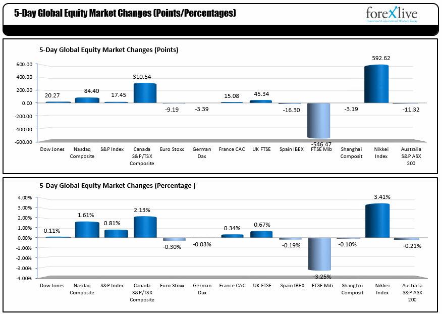 Toronto edges higher, New York markets fall