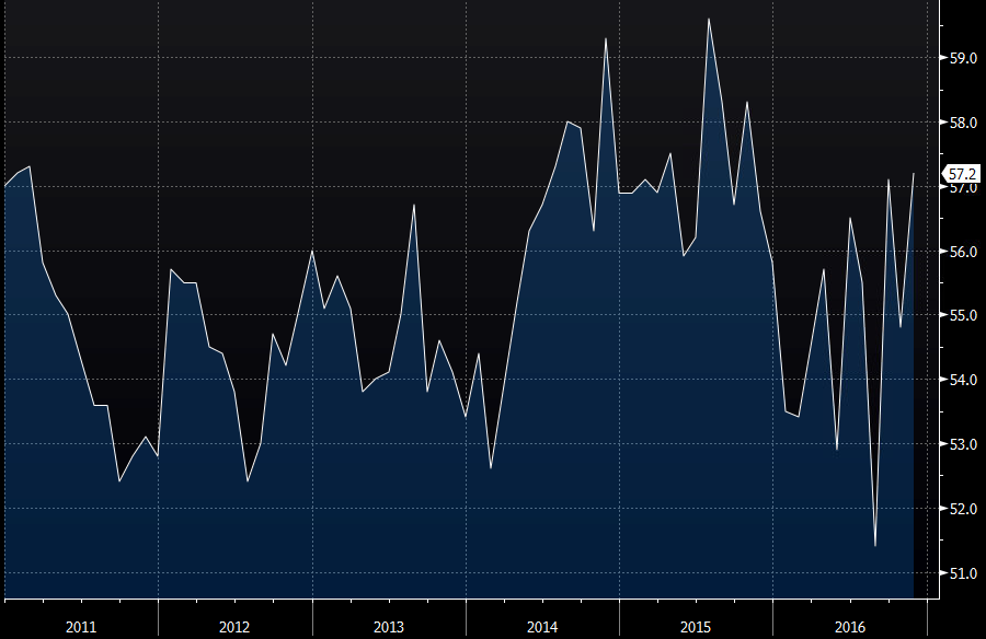 Non-Manufacturing ISM Report On Business