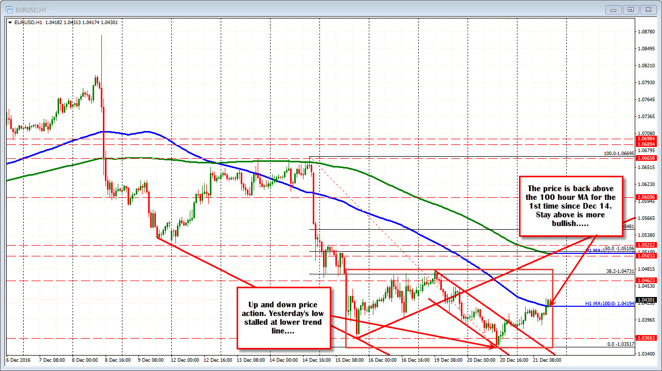 Forex technical analysis eurusd trades at session lows what