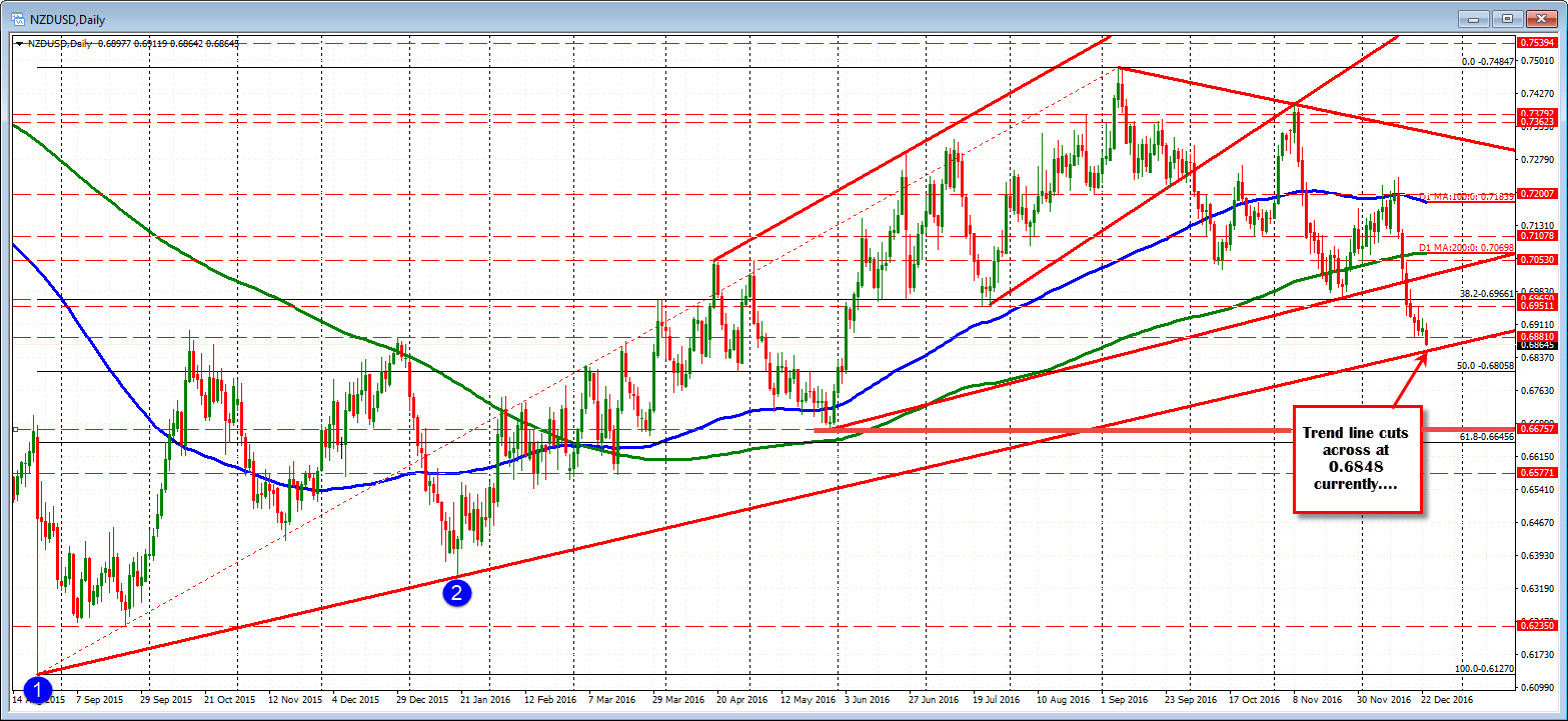 forex technical analysis nzdusd falls toward trend line support