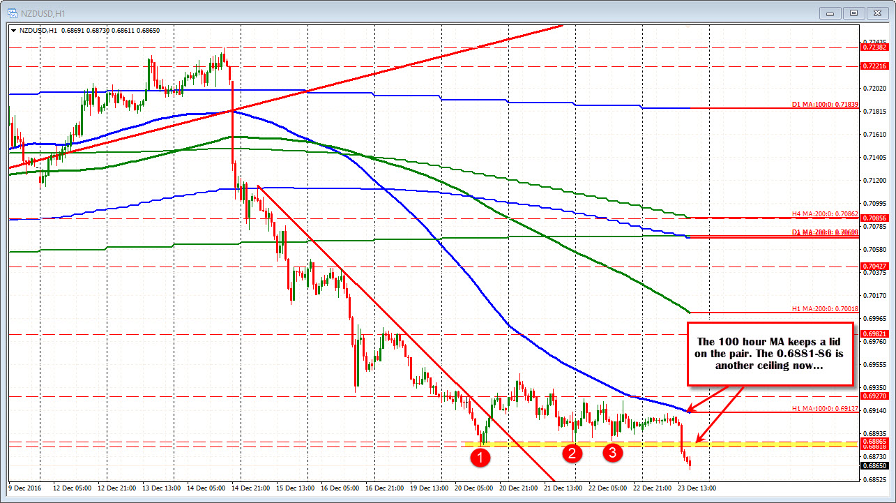 forex technical analysis nzdusd falls toward trend line support there is reason to expect some support ahead against the trend line but the sellers are in control so not in a huge hurry to get involved at buying a dip