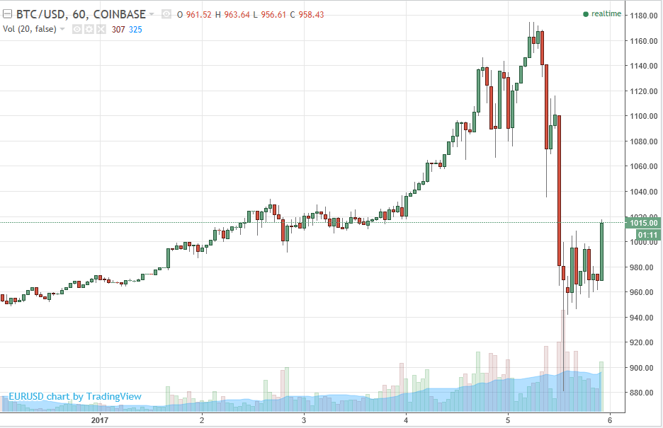 Bitcoin You Win Some Lose Down 23 As Volatile Little Bubble Bursts
