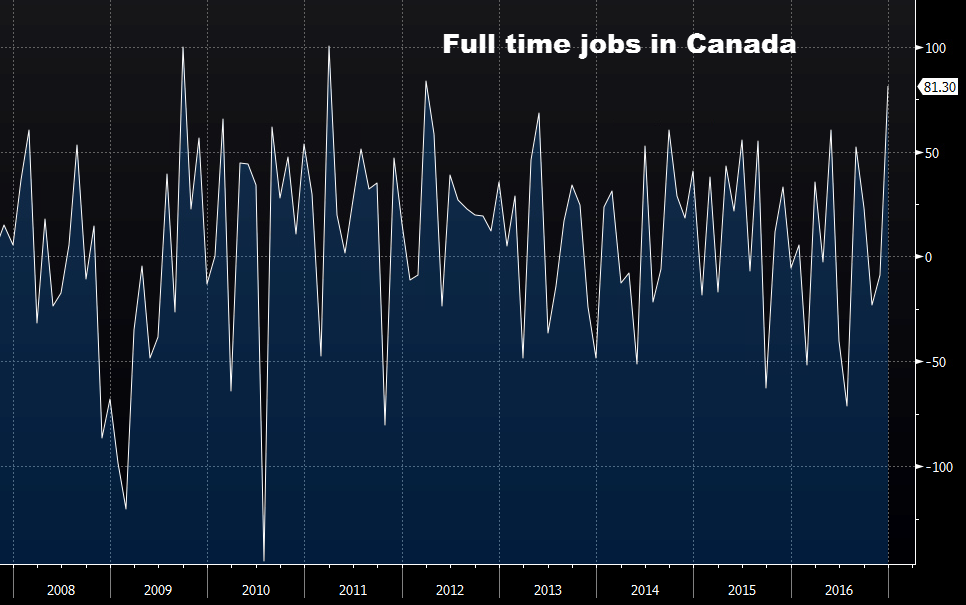 Canada posts first trade surplus since Sept 2014, exports boom