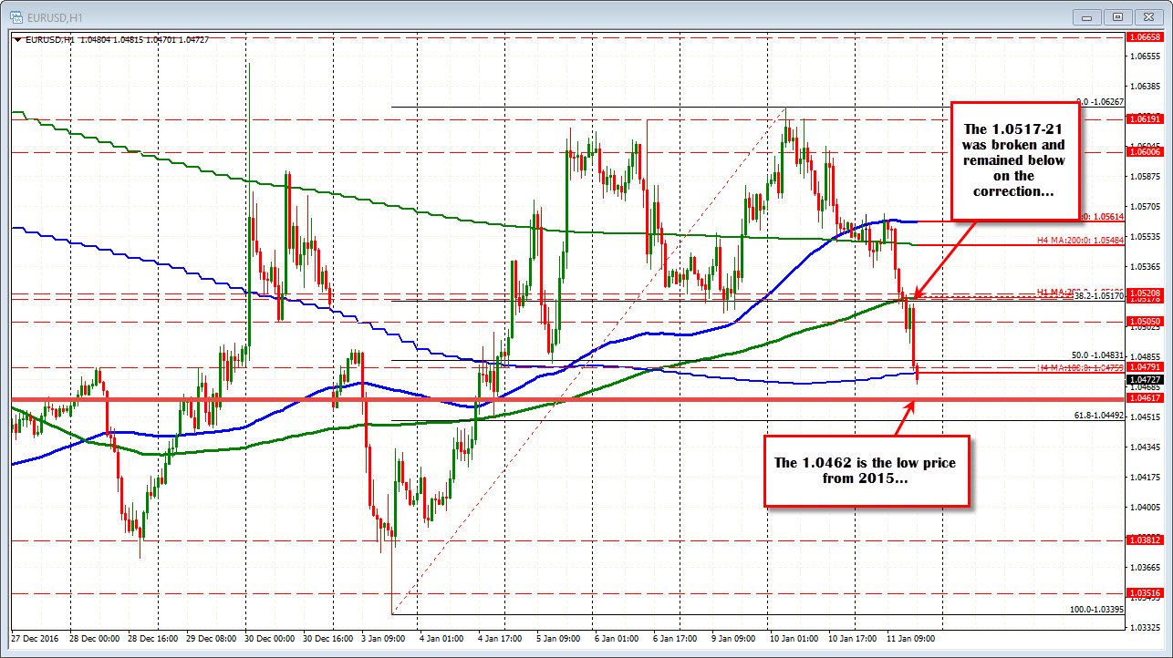 Forex technical analysis quiz