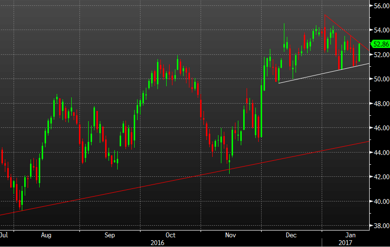 - Oil Rises Quickly To Test The Topside Of The Wedge