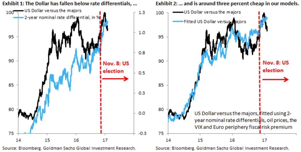 goldman-sachs-usd-chart.png