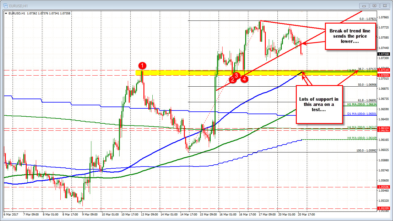 eurusd breaks trend line support and stumbles lower