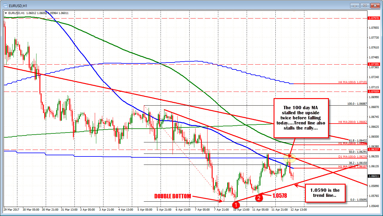 Forex rally