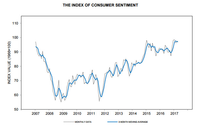 Consumers have not been this bullish about the U.S. economy since 2000