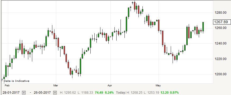 Forexlive oil