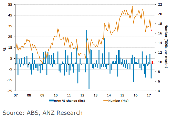Australian Home-Building Approvals Rise