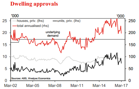 Building approvals sustain growth in April