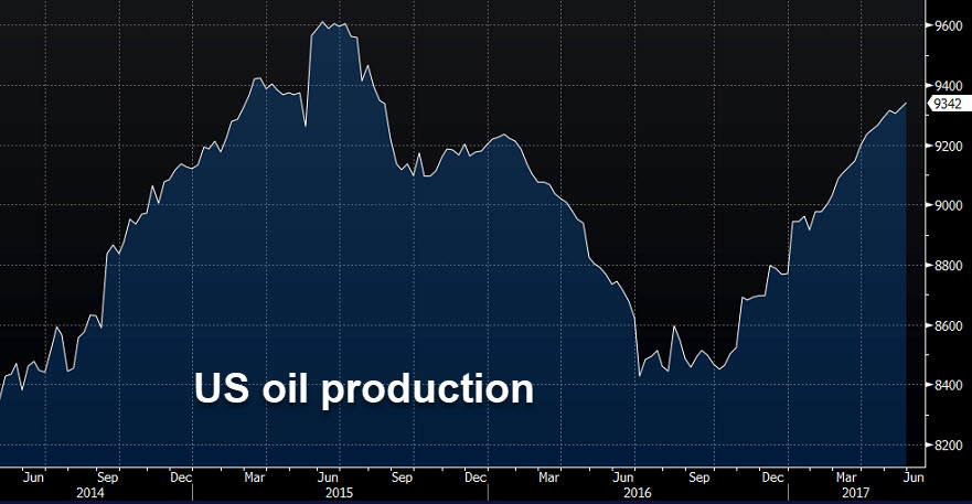 Forexlive oil inventory