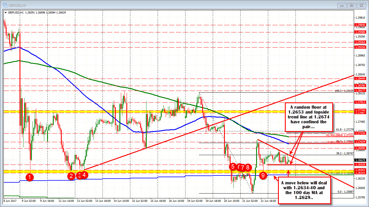 Forex Technical Analysis Gbpusd Takes The Day Off After The Recent Heat Wave