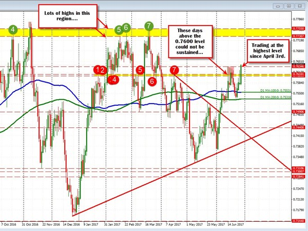Forexlive – Technical Analysis