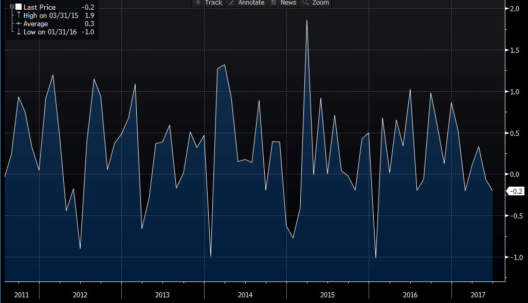 USA  annualized inflation eases in June, core CPI in line