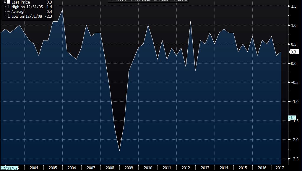Slight improvement as United Kingdom economy grows 0.3%