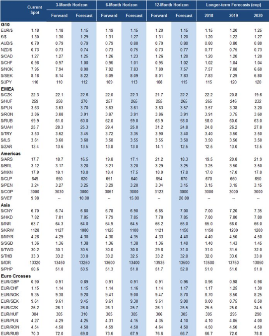 Goldman sachs forex forecast 2017