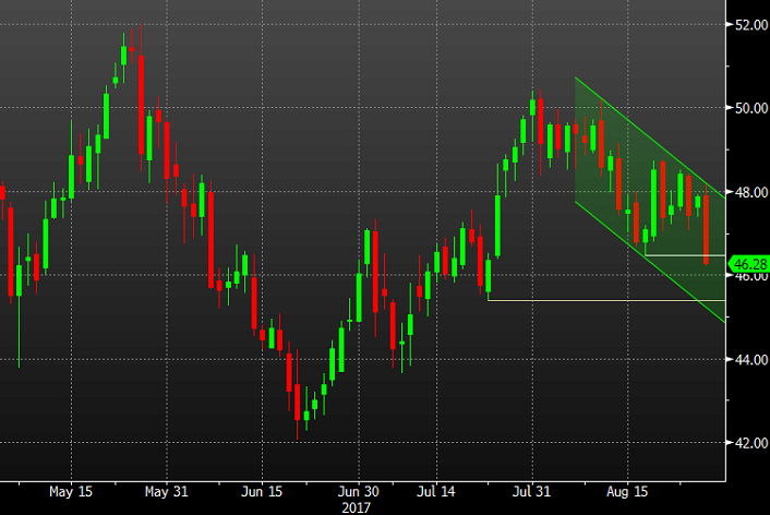 Crude Oil Extends Monthly Low Ahead Of Inventories
